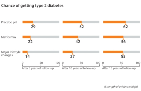 After 3 years, about 14 out of 100 people who made major lifestyle changes got type 2 diabetes. Compare that to about 22 out of 100 people who took metformin and about 29 out of 100 people who took a placebo pill and got type 2 diabetes. After 10 years, about 27 out of 100 people who made major lifestyle changes got type 2 diabetes. Compare that to about 42 out of 100 people who took metformin and about 52 out of 100 people who took a placebo pill and got type 2 diabetes. After 15 years, about 55 out of 100 people who made major lifestyle changes got type 2 diabetes. Compare that to about 56 out of 100 people who took metformin and about 62 out of 100 people who took a placebo pill and got type 2 diabetes.
